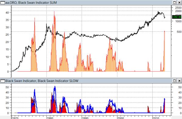 Oro e Black Swan Indicator, dati mensili