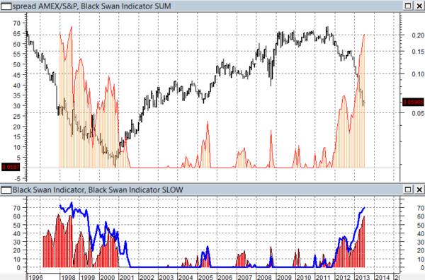 spread Amex/S&P