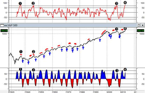 S&P trimestrale 1928-2013