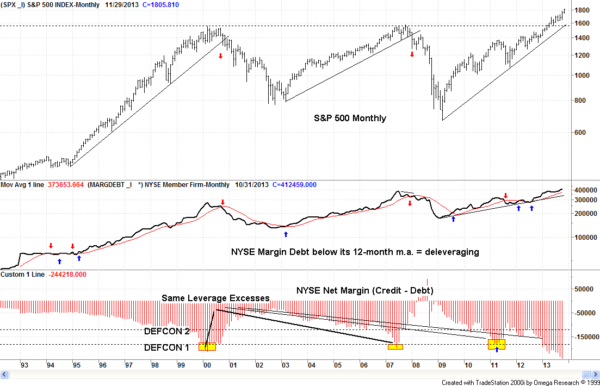 Margin Debt 122013