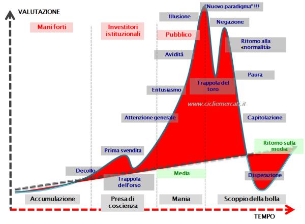 stadi bolla speculativa