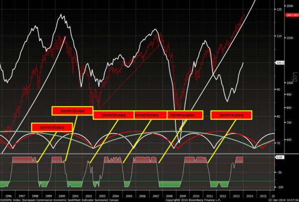 """L'importanza della fiducia - Il grafico mette in relazione l'indice della fiducia dei consumatori europei con lo S&P500. La scelta di usare l'indice europeo invece del Consumer Confidence USA è dettata sia dalla maggior linearità del primo, sia da una notevole correlazione dei suoi segnali di inversione rispetto al mercato azionario leader. Come si vede, ogni volta che l'indicatore in basso (che è tarato sull'indice della fiducia) genera un segnale di reversal al ribasso, la borsa lo segue. Questo è quindi un tipico indicatore """"leading"""" ed è forse in assoluto il dato più importante da osservare nei prossimi mesi."""