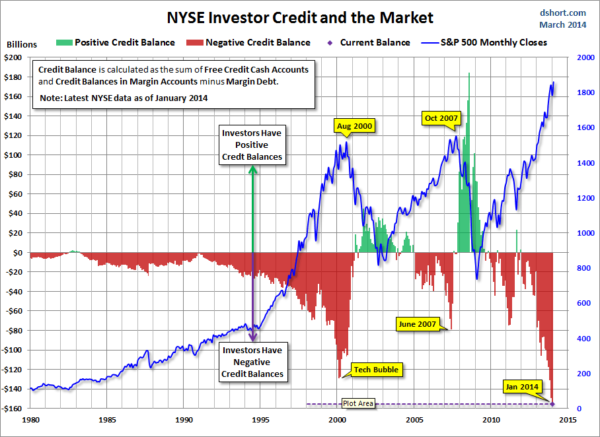 NYSE margin debt 02 2014