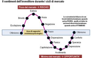 L'Investitore e i mercati – Parte seconda
