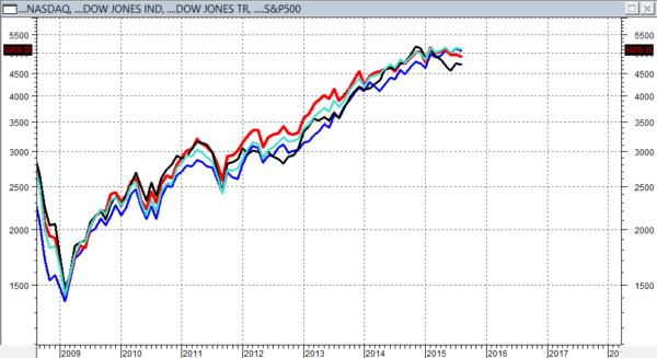 Dow Tr = NERO Dow Ind = ROSSO S&P500 = VERDE NASDAQ = BLU