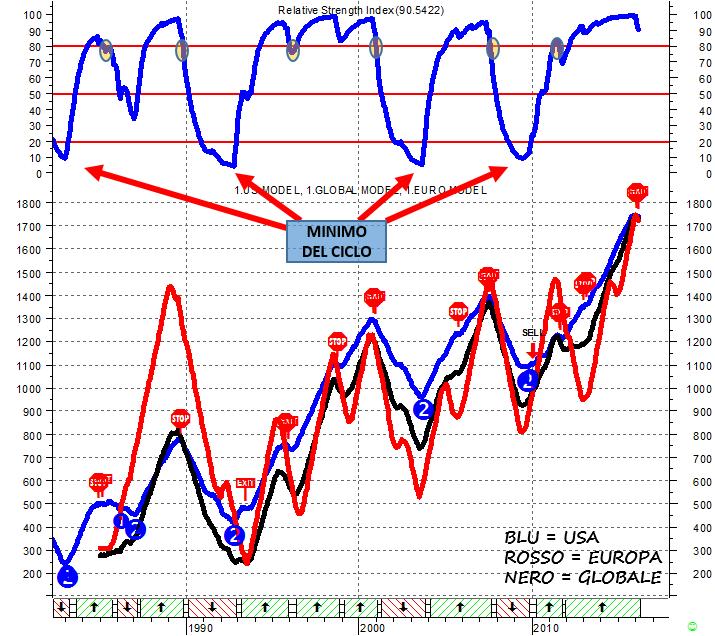 Le aree in basso sul grafico rappresentano le fasi di ESPANSIONE (verde), INVERSIONE DI TENDENZA (grigio) e CONTRAZIONE (rosso) del modello USA. WARNING – Si nota sull'RSI in alto un IPERCOMPERATO ESTREMO, simile a quello che si è verificato in occasione degli altri picchi ciclici. Un assorbimento di questo eccesso è collegabile solo a un RALLENTAMENTO GLOBALE.