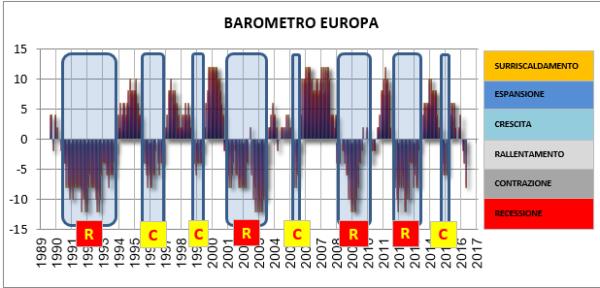 Barometro Europa - Le componenti negative in questo momento sono: borsa, tassi a breve, tassi a 10 anni, fiducia dei consumatori, Modello Economico. L'unica componente positiva è l'occupazione. Notare come questo modello abbia sempre anticipato di diversi mesi le recessioni ufficiali e l'uscita dalle stesse.