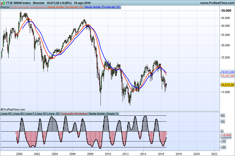 FTSE MIB40 Index2