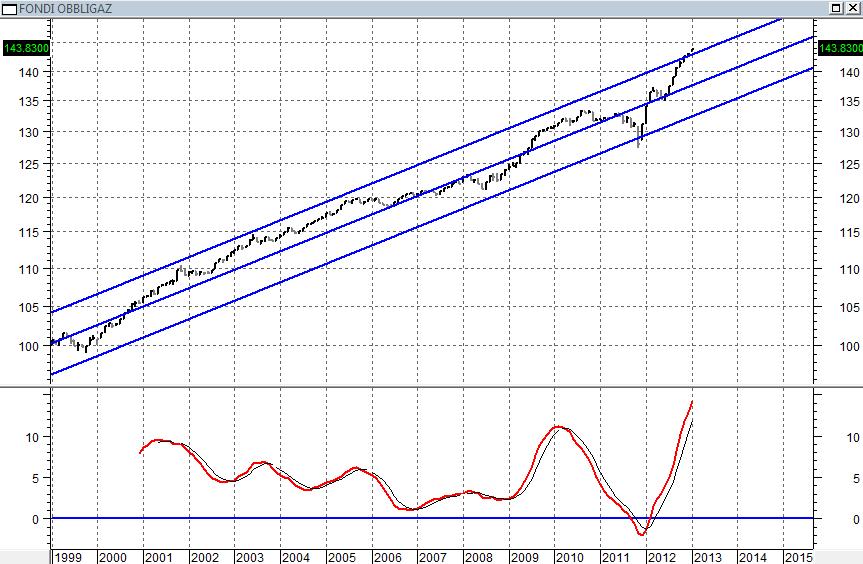Indice FIDEURAM Fondi Obbligazionari - per ritornare semplicemente da questi livelli sulla sua deviazione standard (la linea centrale del canale), l'indice dovrebbe restare fermo e muoversi in senso orizzontale per circa due anni