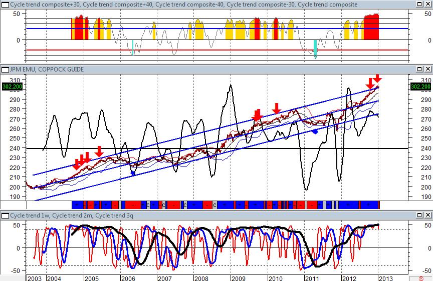 JPM EMU Index, dati settimanali. L'indice è uscito dal suo canale di deviazione standard ed è in una situazione di tensione tecnica molto forte, come si vede anche dai segnali automatici generati dall'indicatore (Thermic Indicator) in alto