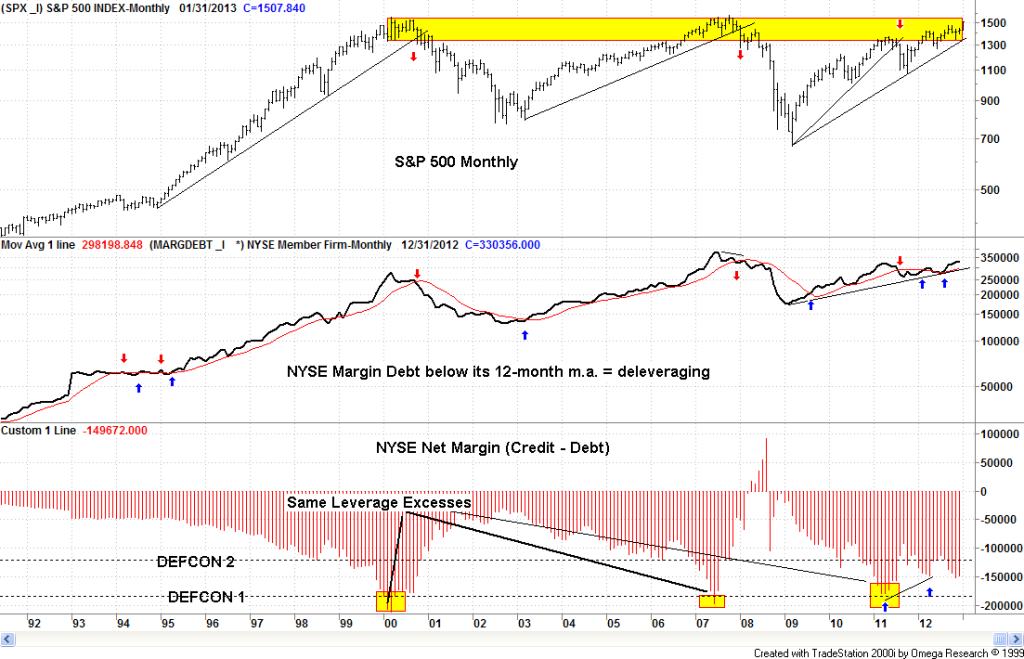 Mentre i grandi indici USA sono sui massimi storici, il margine di indebitamento sul NYSE è diretto agli stessi livelli di leve (e di compiacenza) dei due precedenti top del 2000 e del 2007.