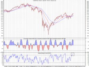 S&P weekly - notare l'RSI veloce ampiamente sopra 80